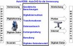 AutoVERM Module für BricsCAD und AutoCAD