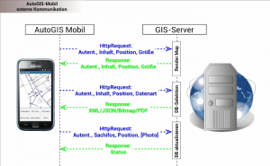 mobiles GIS Schema