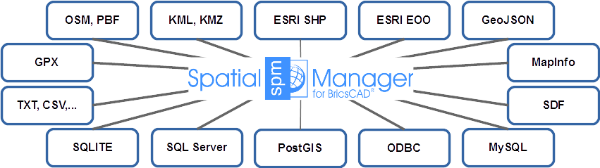 Geodaten Formate Spatial Manager